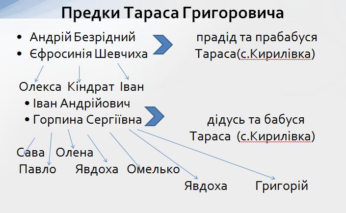 Родинне дерево Шевченка - предки Тараса Шевченка